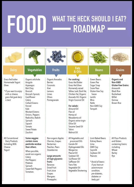 Food Roadmap